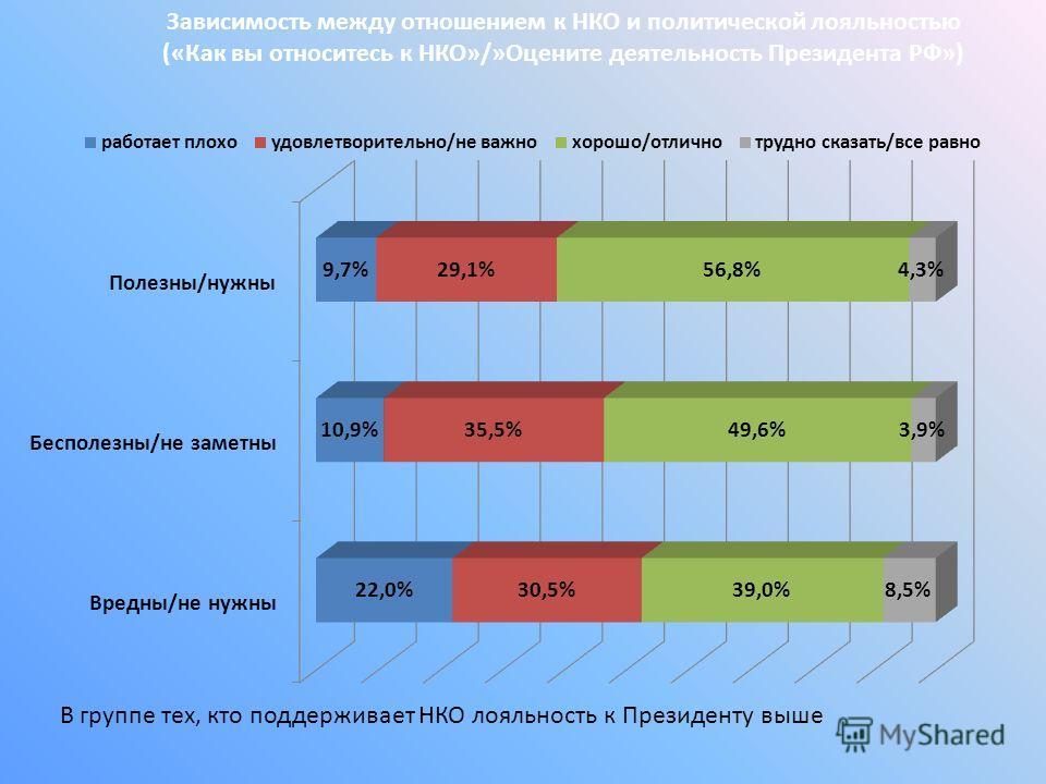 Зависимость между отношением к НКО и политической лояльностью («Как вы относитесь к НКО»/»Оцените деятельность Президента РФ») В группе тех, кто поддерживает НКО лояльность к Президенту выше