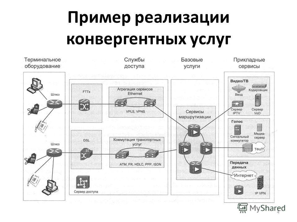 Пример реализации конвергентных услуг 4