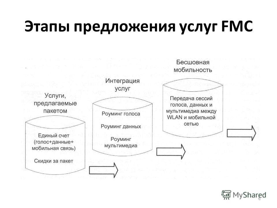 Этапы предложения услуг FMC 6