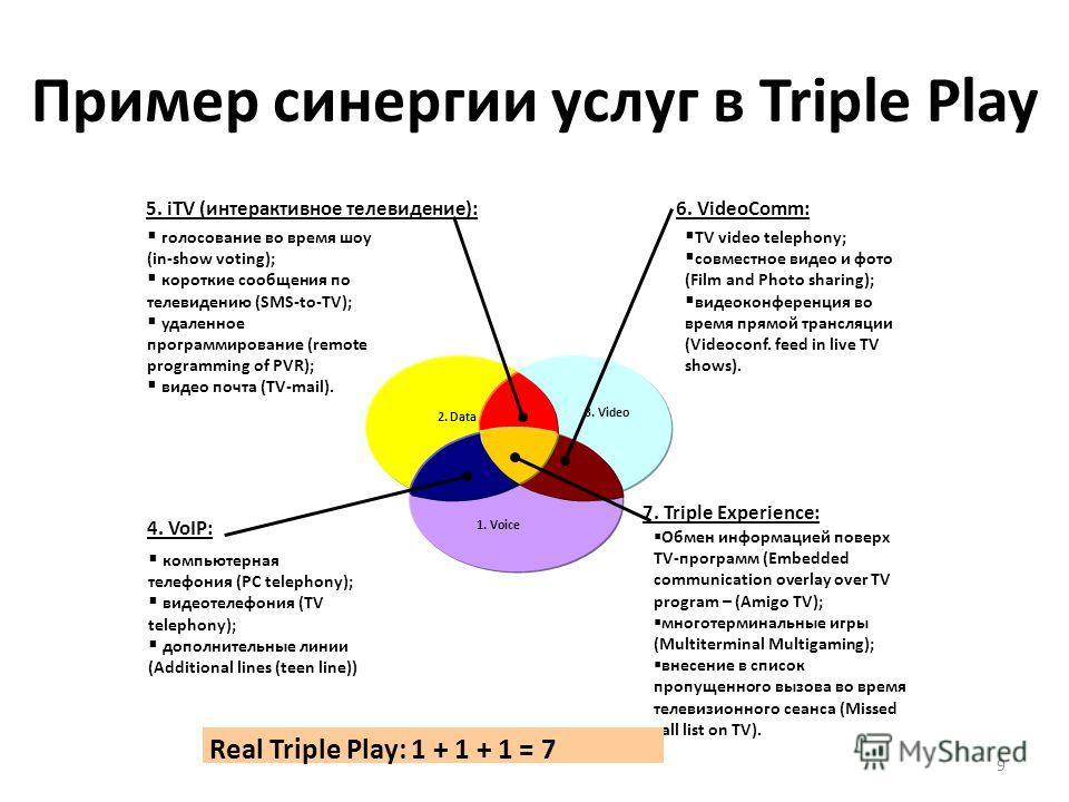 Пример синергии услуг в Triple Play 9 2. Data 3. Video 1. Voice 6. VideoComm: компьютерная телефония (PC telephony); видеотелефония (TV telephony); дополнительные линии (Additional lines (teen line)) Обмен информацией поверх TV-программ (Embedded com