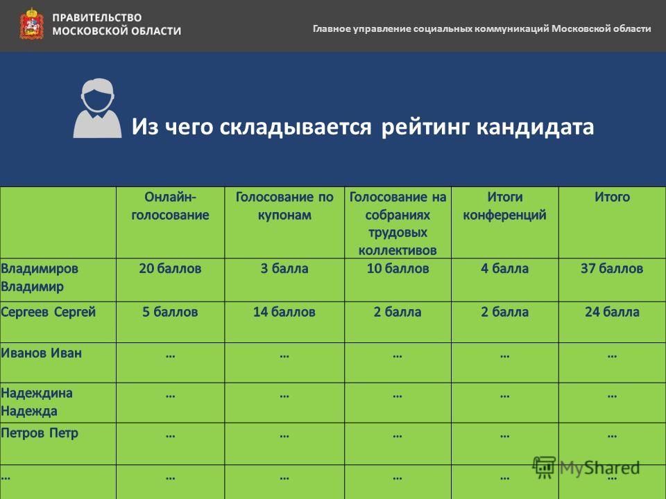 Главное управление социальных коммуникаций Московской области Из чего складывается рейтинг кандидата