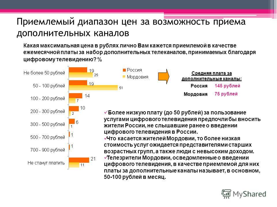 Какая максимальная цена в рублях лично Вам кажется приемлемой в качестве ежемесячной платы за набор дополнительных телеканалов, принимаемых благодаря цифровому телевидению? % Средняя плата за дополнительные каналы: 145 рублей Россия Мордовия 75 рубле