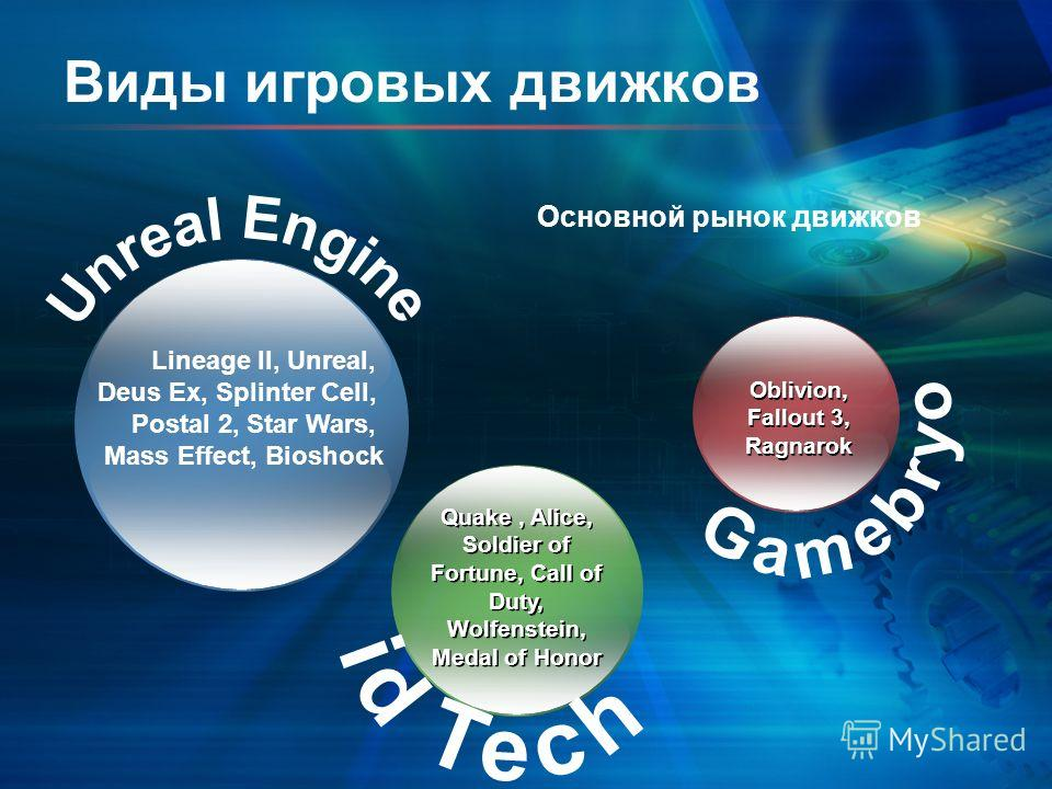 Виды игровых движков Quake, Alice, Soldier of Fortune, Call of Duty, Wolfenstein, Medal of Honor Oblivion, Fallout 3, Ragnarok Основной рынок движков Lineage II, Unreal, Deus Ex, Splinter Cell, Postal 2, Star Wars, Mass Effect, Bioshock