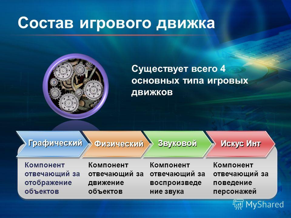 Состав игрового движка Графический Компонент отвечающий за отображение объектов Компонент отвечающий за движение объектов Компонент отвечающий за воспроизведение звука Компонент отвечающий за поведение персонажей Существует всего 4 основных типа игро