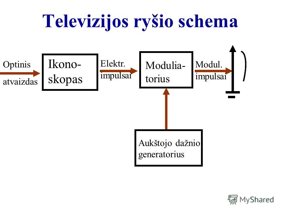 Televizijos ryšio schema Optinis atvaizdas Ikono- skopas Elektr. impulsai Modulia- torius Aukštojo dažnio generatorius Modul. impulsai