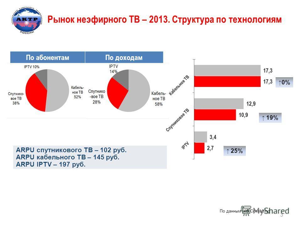 Рынок неэфирного ТВ – 2013. Структура по технологиям 0% 19% 25% ARPU спутникового ТВ – 102 руб. ARPU кабельного ТВ – 145 руб. ARPU IPTV – 197 руб. По абонентам По доходам По данным iKS Consulting 3
