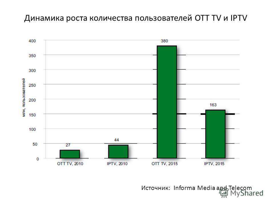 Динамика роста количества пользователей OTT TV и IPTV Источник: Informa Media and Telecom