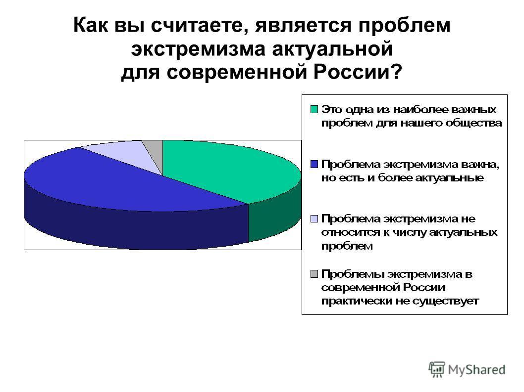 Как вы считаете, является проблем экстремизма актуальной для современной России?