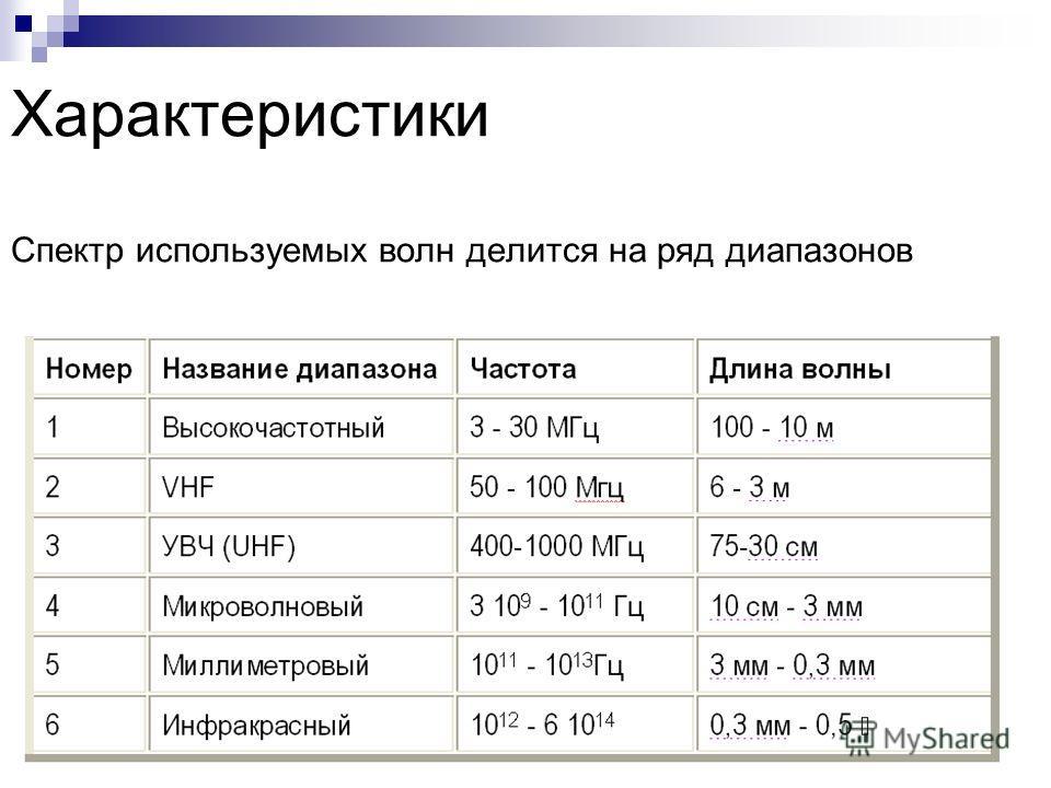 Характеристики Спектр используемых волн делится на ряд диапазонов