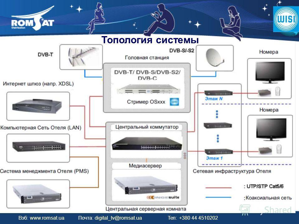 Вэб: www.romsat.ua Почта: digital_tv@romsat.ua Тел: +380 44 4510202 Топология системы