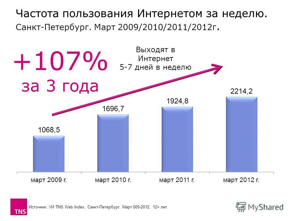Частота пользования Интернетом за неделю. Санкт-Петербург. Март 2009/2010/2011/2012 г. Выходят в Интернет 5-7 дней в неделю +107% за 3 года Источник: УИ TNS Web Index, Санкт-Петербург. Март 009-2012, 12+ лет