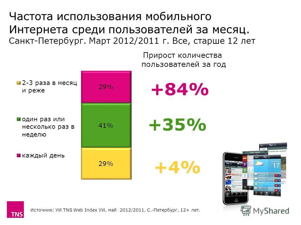 Частота использования мобильного Интернета среди пользователей за месяц. Санкт-Петербург. Март 2012/2011 г. Все, старше 12 лет Источник: УИ TNS Web Index УИ, май 2012/2011, С.-Петербург, 12+ лет. Прирост количества пользователей за год +4%+4% +35% +8