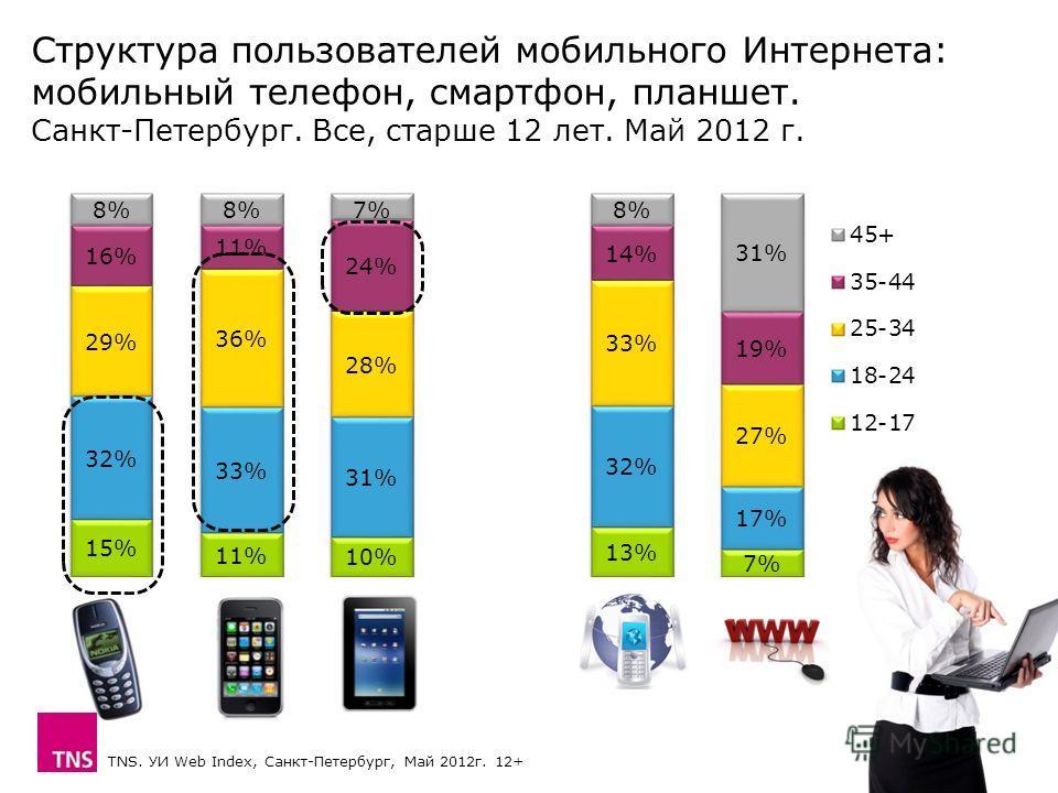 Структура пользователей мобильного Интернета: мобильный телефон, смартфон, планшет. Санкт-Петербург. Все, старше 12 лет. Май 2012 г. TNS. УИ Web Index, Санкт-Петербург, Май 2012 г. 12+
