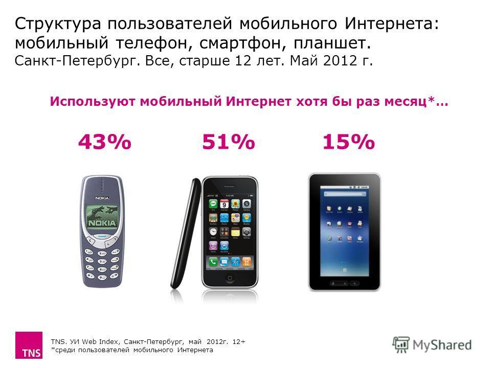 Структура пользователей мобильного Интернета: мобильный телефон, смартфон, планшет. Санкт-Петербург. Все, старше 12 лет. Май 2012 г. TNS. УИ Web Index, Санкт-Петербург, май 2012 г. 12+ *среди пользователей мобильного Интернета 43%15%15%51% Используют