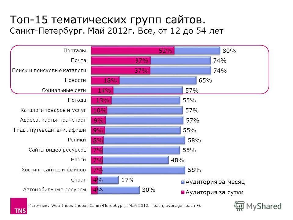Топ-15 тематических групп сайтов. Санкт-Петербург. Май 2012 г. Все, от 12 до 54 лет Источник: Web Index Index, Санкт-Петербург, Май 2012. reach, average reach %