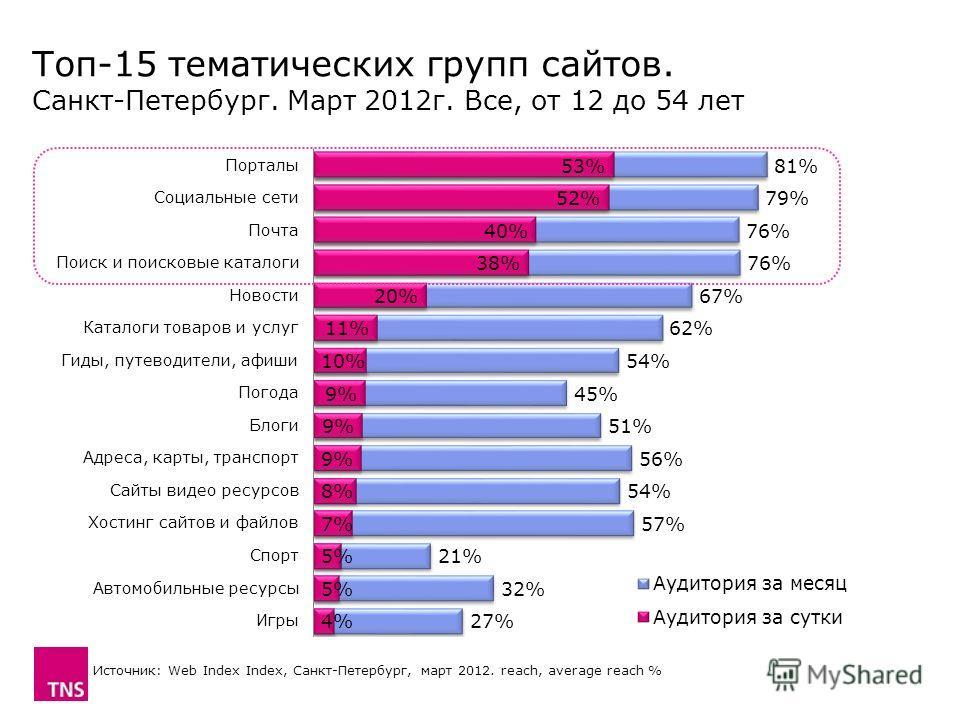 Топ-15 тематических групп сайтов. Санкт-Петербург. Март 2012 г. Все, от 12 до 54 лет Источник: Web Index Index, Санкт-Петербург, март 2012. reach, average reach %