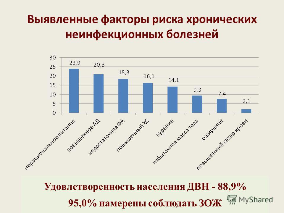 Выявленные факторы риска хронических неинфекционных болезней Удовлетворенность населения ДВН - 88,9% 95,0% намерены соблюдать ЗОЖ