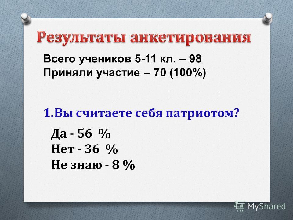 Да - 56 % Нет - 36 % Не знаю - 8 % 1. Вы считаете себя патриотом? Всего учеников 5-11 кл. – 98 Приняли участие – 70 (100%)
