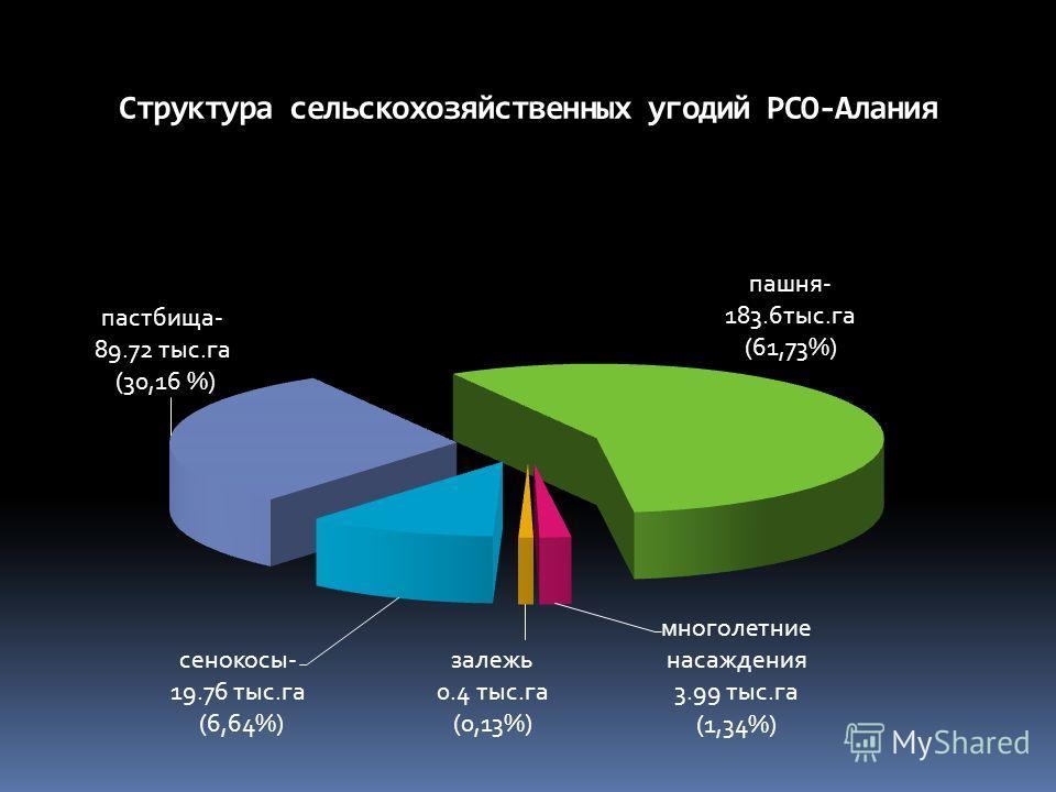 Структура сельскохозяйственных угодий РСО-Алания