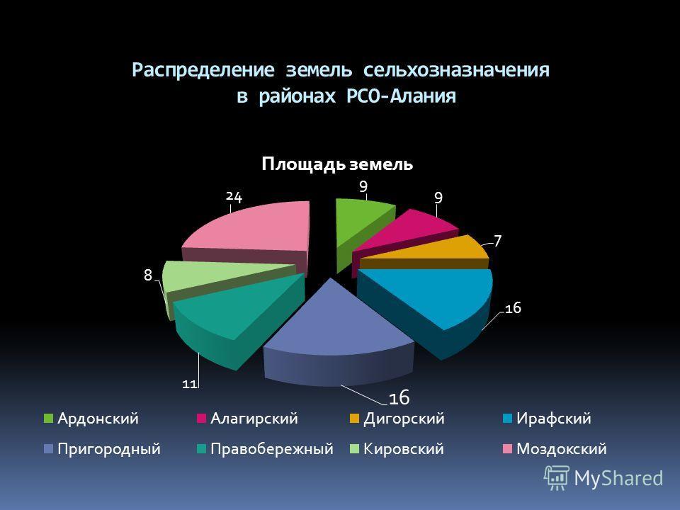 Распределение земель сельхозназначения в районах РСО-Алания