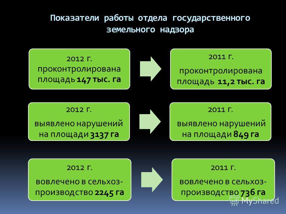 Показатели работы отдела государственного земельного надзора 2012 г. проконтролирована площадь 147 тыс. га 2011 г. проконтролирована площадь 11,2 тыс. га 2012 г. выявлено нарушений на площади 3137 га 2011 г. выявлено нарушений на площади 849 га 2012
