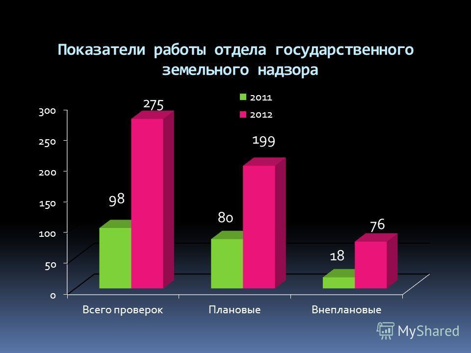 Показатели работы отдела государственного земельного надзора