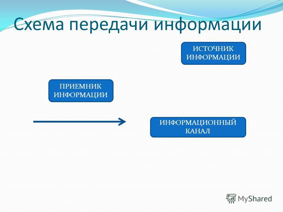 Схема передачи информации ИСТОЧНИК ИНФОРМАЦИИ ПРИЕМНИК ИНФОРМАЦИИ ИНФОРМАЦИОННЫЙ КАНАЛ