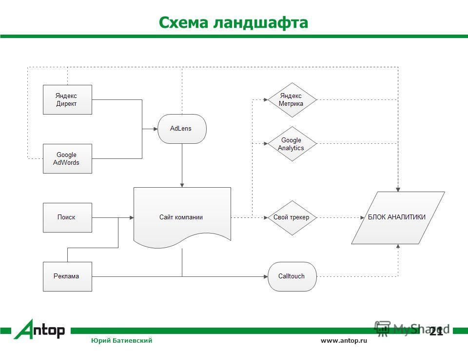 www.antop.ru Схема ландшафта Юрий Батиевский 21