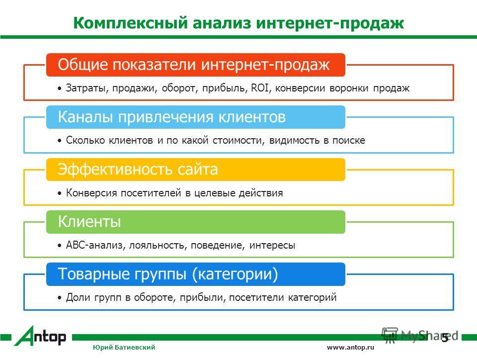 www.antop.ru Комплексный анализ интернет-продаж Затраты, продажи, оборот, прибыль, ROI, конверсии воронки продаж Общие показатели интернет-продаж Сколько клиентов и по какой стоимости, видимость в поиске Каналы привлечения клиентов Конверсия посетите