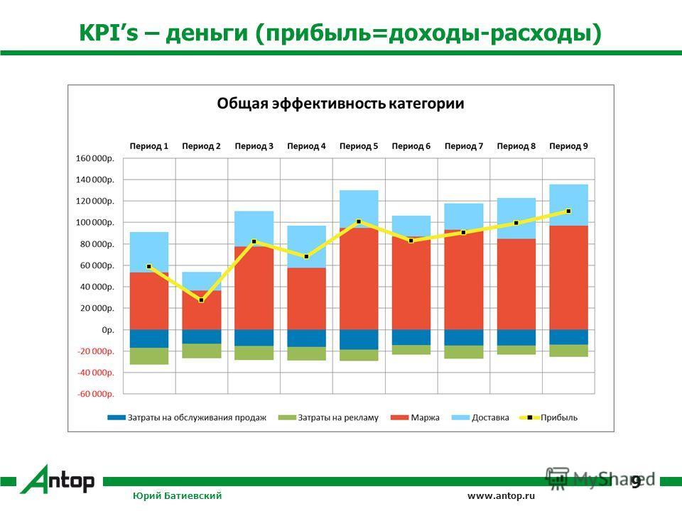 www.antop.ru KPIs – деньги (прибыль=доходы-расходы) Юрий Батиевский 9