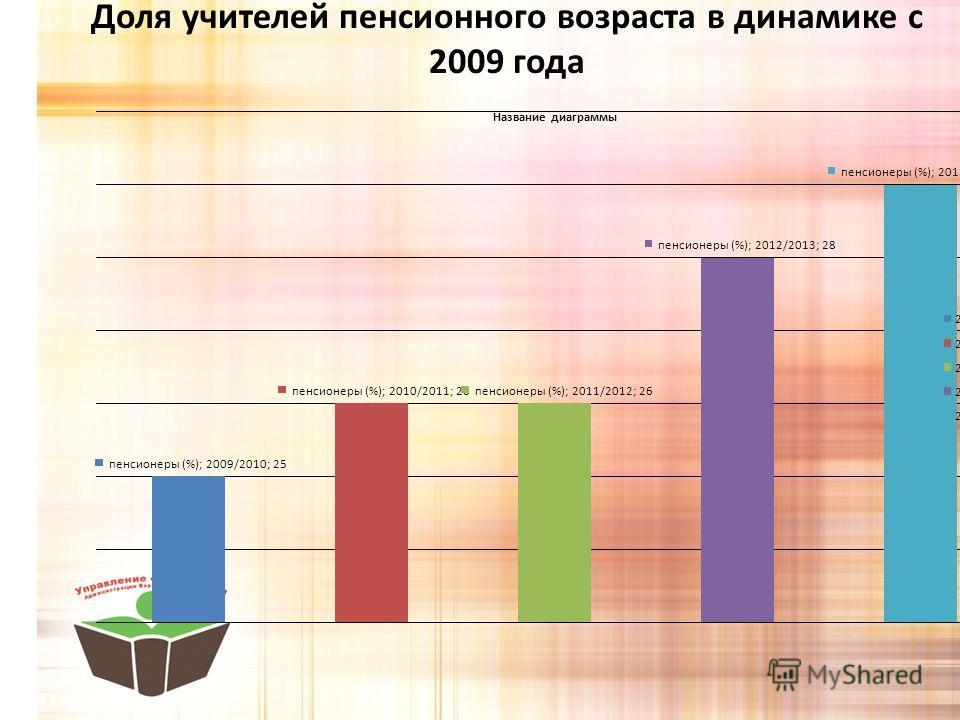 Доля учителей пенсионного возраста в динамике с 2009 года