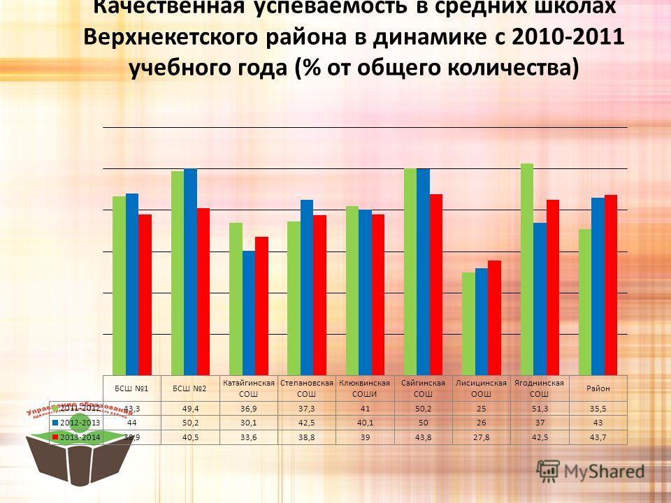 Качественная успеваемость в средних школах Верхнекетского района в динамике с 2010-2011 учебного года (% от общего количества)