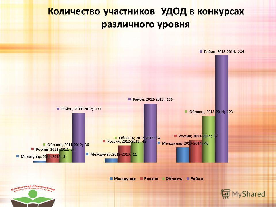 Количество участников УДОД в конкурсах различного уровня