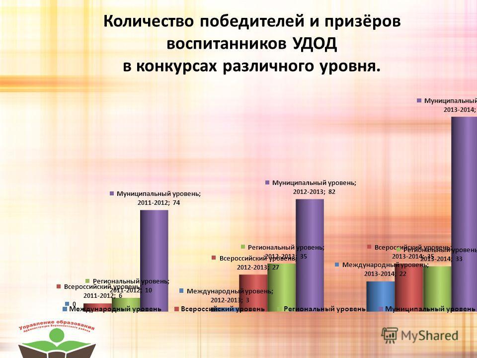 Количество победителей и призёров воспитанников УДОД в конкурсах различного уровня.
