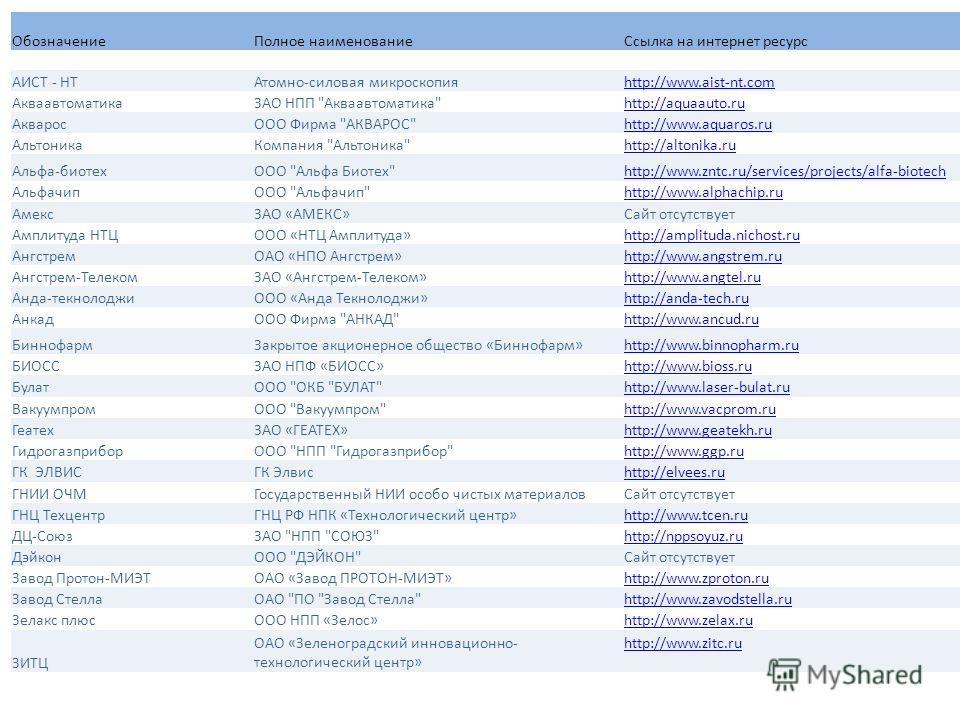 Обозначение Полное наименование Ссылка на интернет ресурс АИСТ - НТАтомно-силовая микроскопияhttp://www.aist-nt.com АкваавтоматикаЗАО НПП