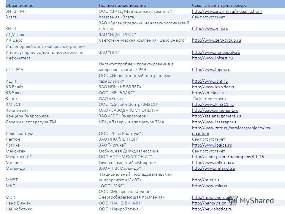 Обозначение Полное наименование Ссылка на интернет ресурс ЗИТЦ - МТООО «ЗИТЦ-Медицинская техника»http://www.zitc-mt.ru/index-ru.html Злата Компания «Злата»Сайт отсутствует ЗНТЦ ЗАО «Зеленоградский нанотехнологический центр»http://www.zntc.ru ИДМ-плюс