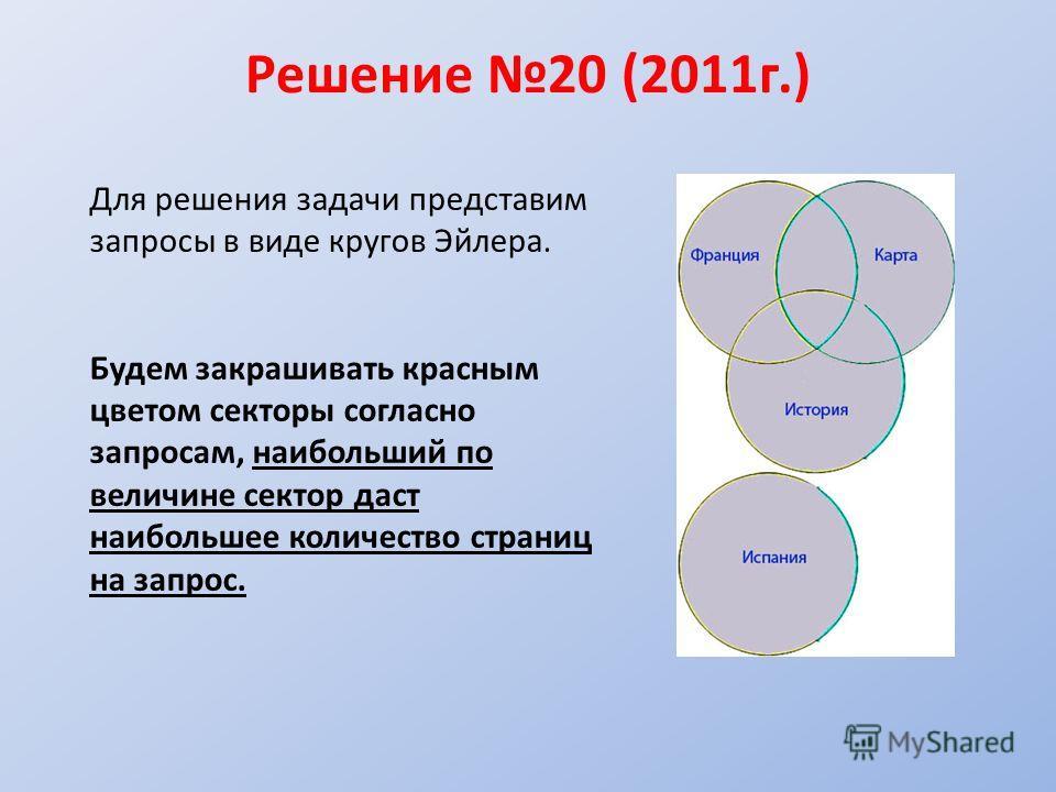 Решение 20 (2011 г.) ДЕ Для решения задачи представим запросы в виде кругов Эйлера. Будем закрашивать красным цветом секторы согласно запросам, наибольший по величине сектор даст наибольшее количество страниц на запрос.