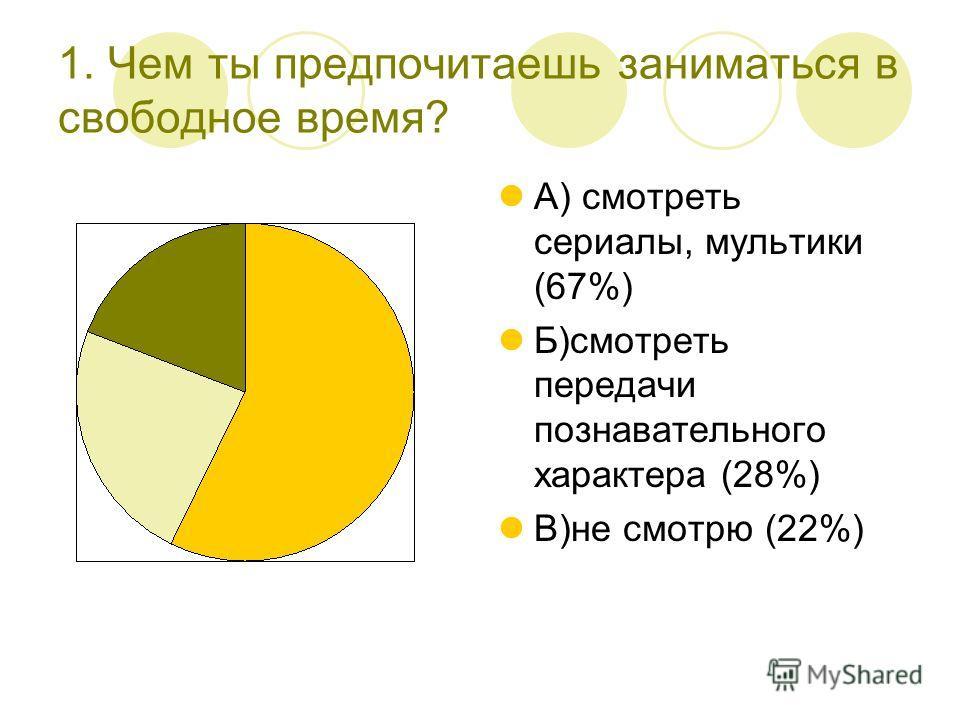 1. Чем ты предпочитаешь заниматься в свободное время? А) смотреть сериалы, мультики (67%) Б)смотреть передачи познавательного характера (28%) В)не смотрю (22%)