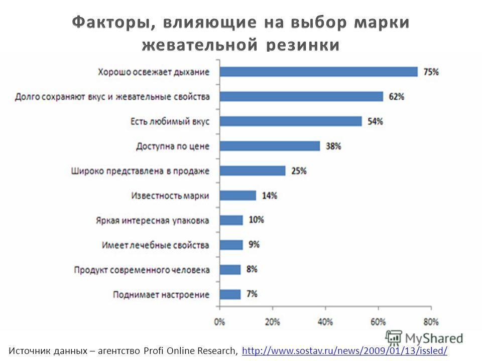 Источник данных – агентство Profi Online Research, http://www.sostav.ru/news/2009/01/13/issled/http://www.sostav.ru/news/2009/01/13/issled/