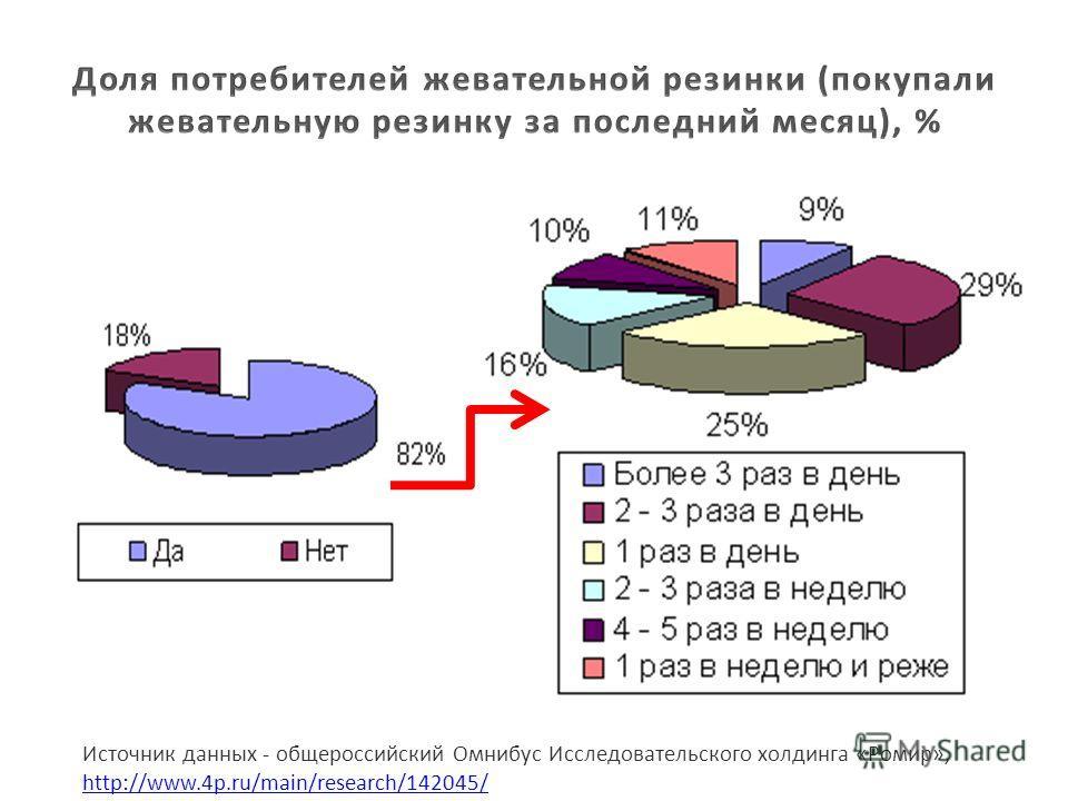 Источник данных - общероссийский Омнибус Исследовательского холдинга «Ромир», http://www.4p.ru/main/research/142045/