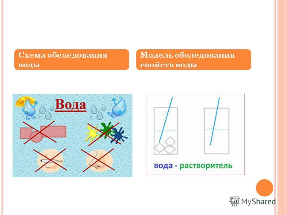 Схема обследования воды Модель обследования свойств воды