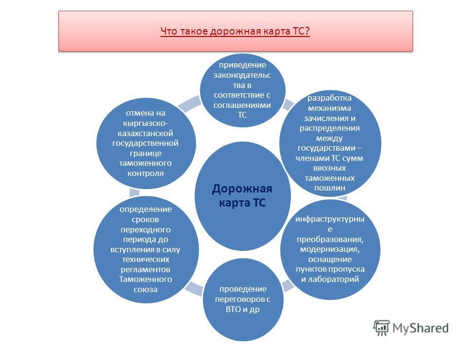 Дорожная карта ТС приведение законодательства в соответствие с соглашениями ТС разработка механизма зачисления и распределения между государствами – членами ТС сумм ввозных таможенных пошлин инфраструктурные преобразования, модернизация, оснащение пу