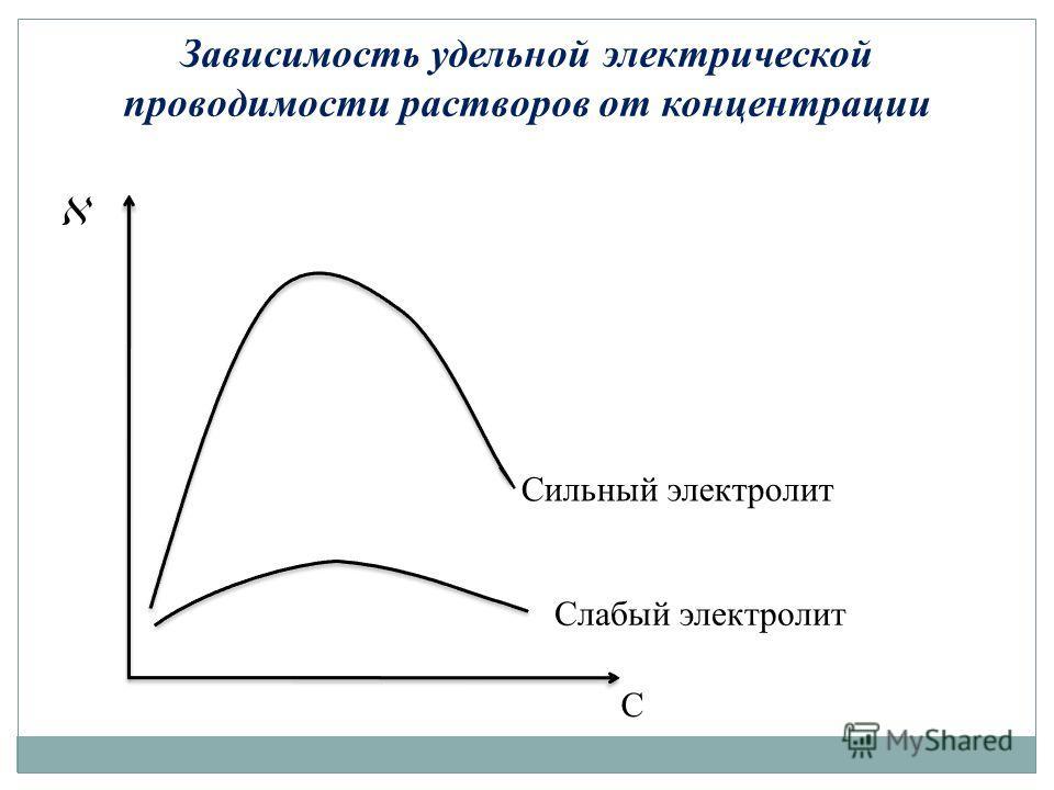 Зависимость удельной электрической проводимости растворов от концентрации С Слабый электролит Сильный электролит