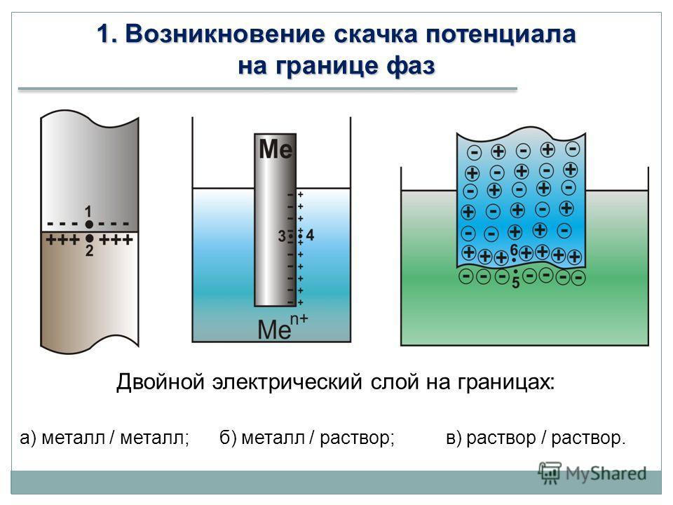 1. Возникновение скачка потенциала на границе фаз Двойной электрический слой на границах: а) металл / металл; б) металл / раствор; в) раствор / раствор.
