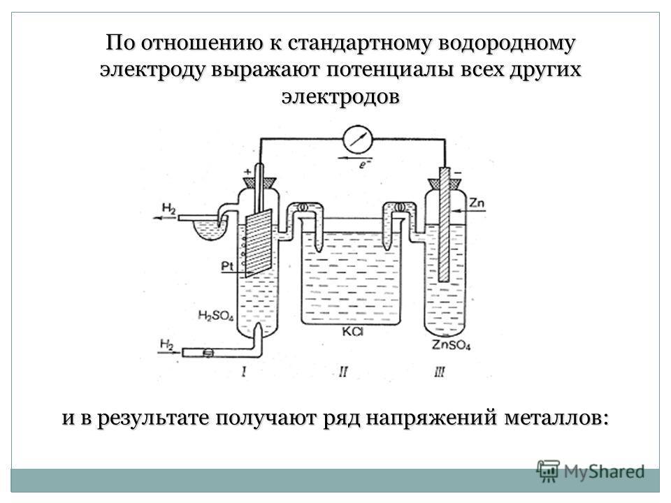 По отношению к стандартному водородному электроду выражают потенциалы всех других электродов и в результате получают ряд напряжений металлов: