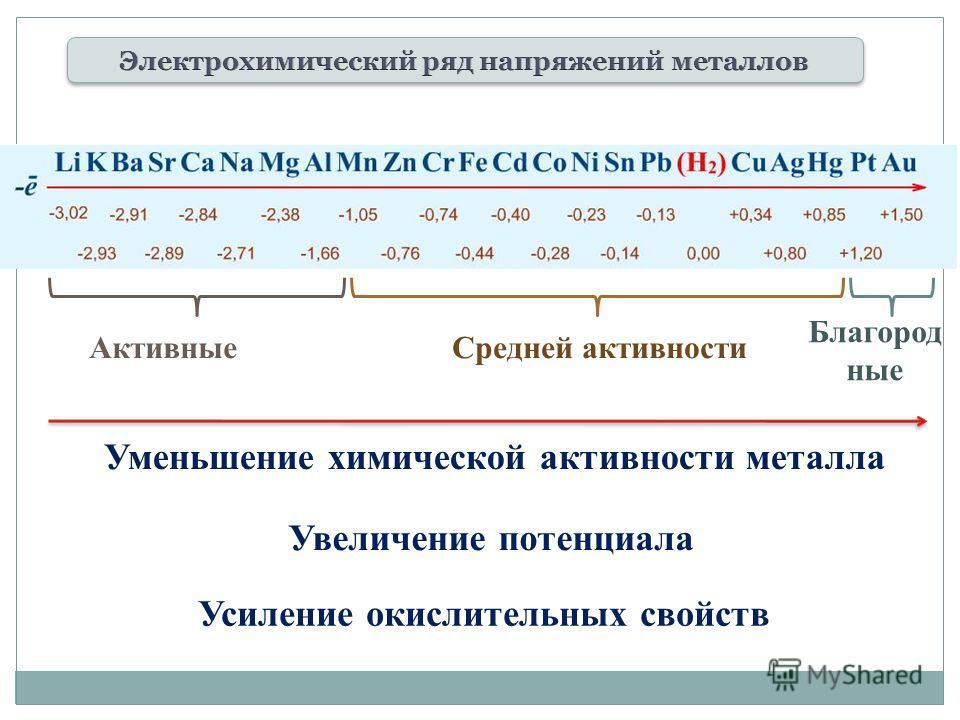 Увеличение потенциала Усиление окислительных свойств Уменьшение химической активности металла Активные Средней активности Благород ные