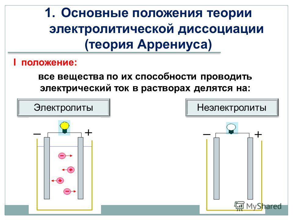 1. Основные положения теории электролитической диссоциации (теория Аррениуса) I положение: все вещества по их способности проводить электрический ток в растворах делятся на: Электролиты Неэлектролиты