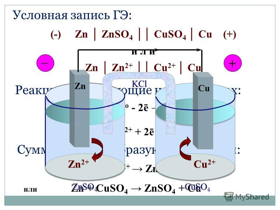 Условная запись ГЭ: (-) Zn ZnSO 4 CuSO 4 Cu (+) и л и Zn Zn 2+ Cu 2+ Cu (-) Zn o - 2ē Zn 2+ Реакции, протекающие на электродах: (+) Cu 2+ + 2ē Cu о Суммарная токообразующая реакция: Zn o + Cu 2+ Zn 2+ + Cu o или Zn + CuSO 4 ZnSO 4 + Cu Zn 2+ Cu 2+ Zn