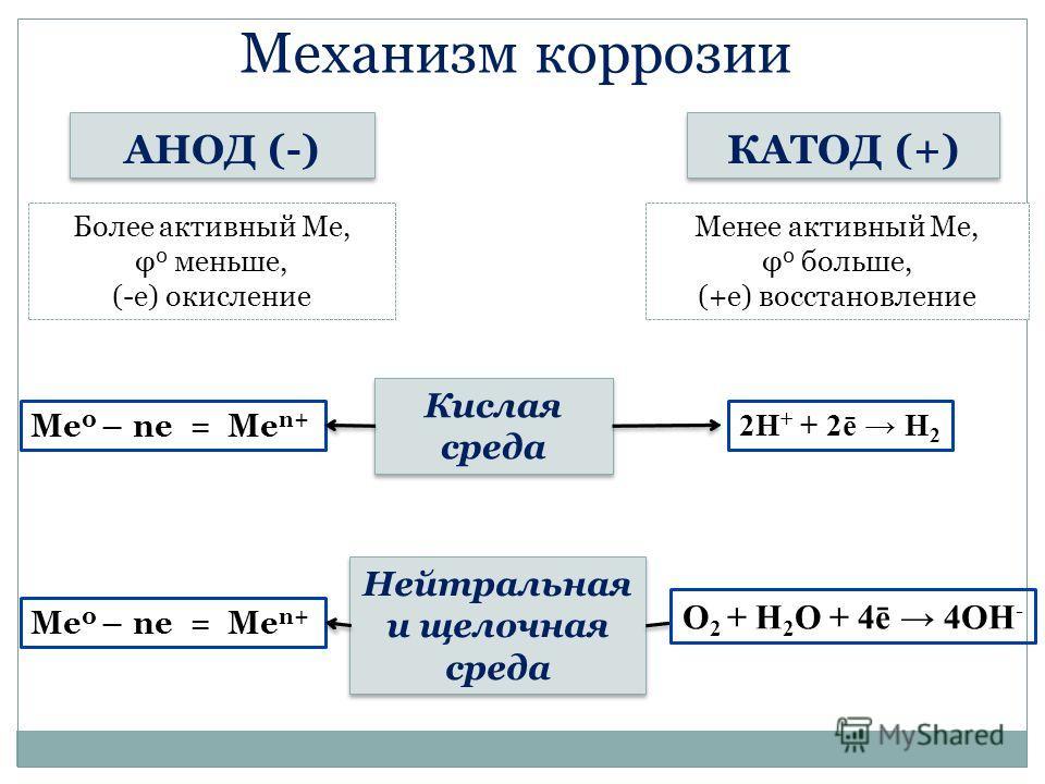 Механизм коррозии КАТОД (+) АНОД (-) Более активный Ме, φ 0 меньше, (-е) окисление Менее активный Ме, φ 0 больше, (+е) восстановление Кислая среда Кислая среда Нейтральная и щелочная среда Нейтральная и щелочная среда Ме 0 – ne = Me n+ 2H + + 2ē H 2