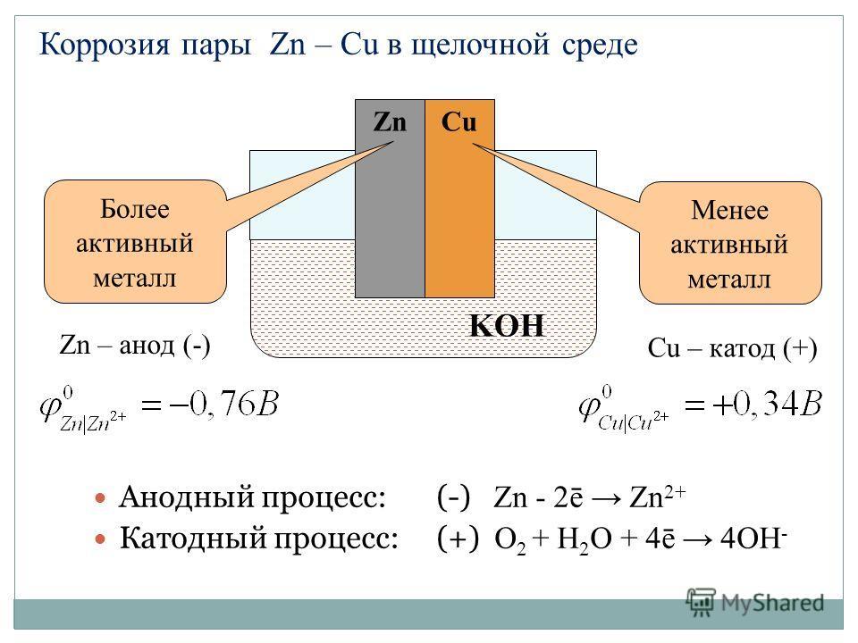 Анодный процесс: (-) Zn - 2ē Zn 2+ Катодный процесс:(+) O 2 + H 2 О + 4ē 4OН - KOH ZnCu Менее активный металл Более активный металл Zn – анод (-) Cu – катод (+) Коррозия пары Zn – Cu в щелочной среде